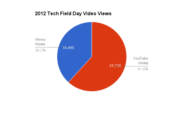One Year of Tech Field Day Video: 90,000 Views!