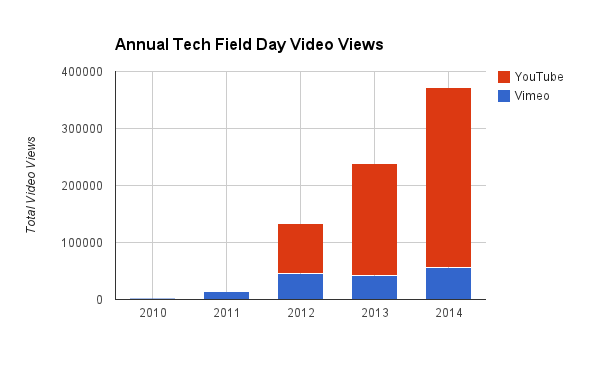 Tech Field Day video viewership has grown steadily over the last four years