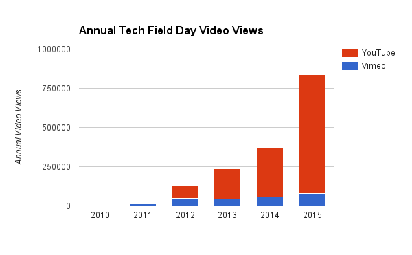 Views of Tech Field Day videos in 2015 were greater than in our first five years combined!