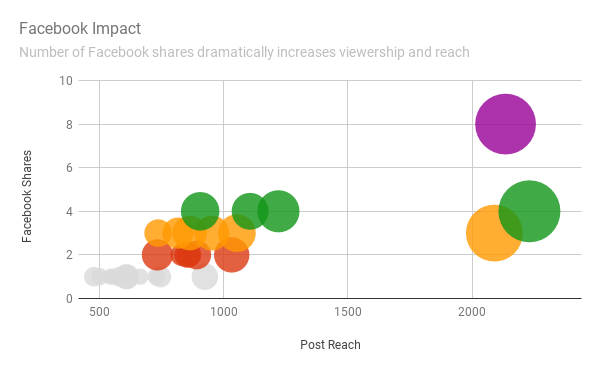 Surprise! Facebook Shares Dramatically Improve Reach, Clicks, and Views